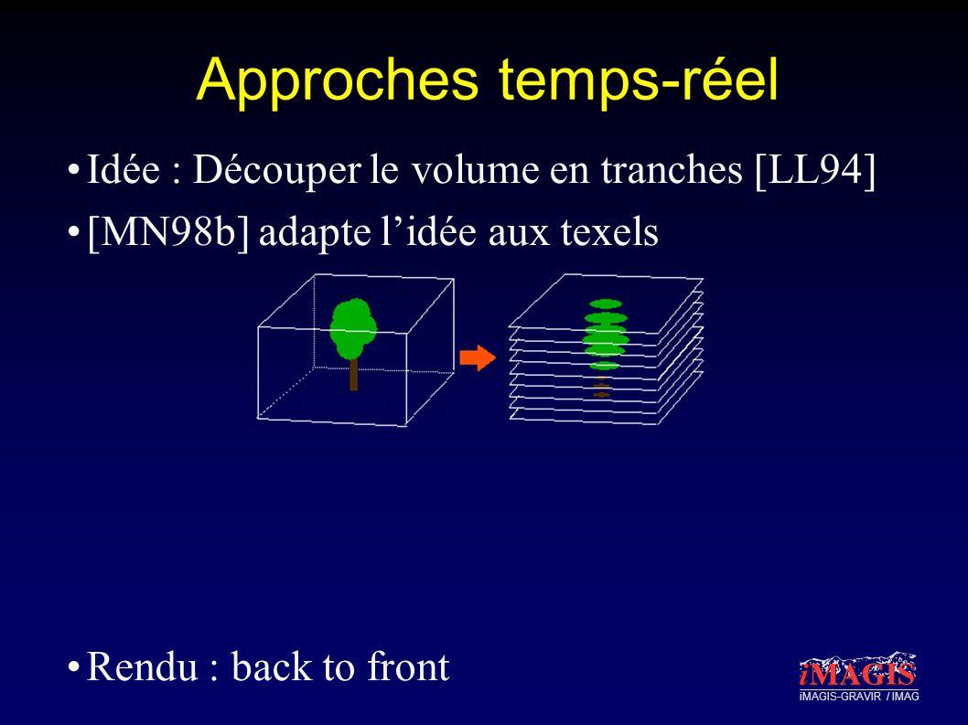 iMAGIS-GRAVIR / IMAG Approches temps-réel Idée : Découper le volume en tranches [LL94] [MN98b] adapte lidée aux texels Rendu : back to front