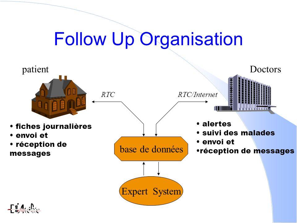 Follow Up Organisation patientDoctors Expert System alertes suivi des malades envoi et réception de messages fiches journalières envoi et réception de messages base de données RTCRTC/Internet