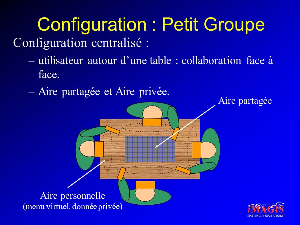 iMAGIS-GRAVIR / IMAG Configuration : Petit Groupe Configuration centralisé : –utilisateur autour dune table : collaboration face à face. –Aire partagé