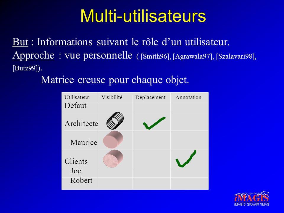 iMAGIS-GRAVIR / IMAG Multi-utilisateurs But : Informations suivant le rôle dun utilisateur. Approche : vue personnelle ( [Smith96], [Agrawala97], [Sza