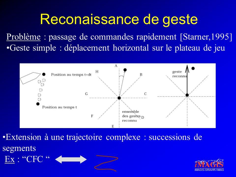 iMAGIS-GRAVIR / IMAG Reconaissance de geste Problème : passage de commandes rapidement [Starner,1995] Geste simple : déplacement horizontal sur le pla