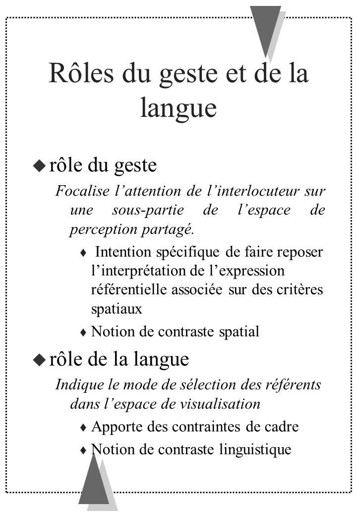 Rôles du geste et de la langue rôle du geste Focalise lattention de linterlocuteur sur une sous-partie de lespace de perception partagé. Intention spé