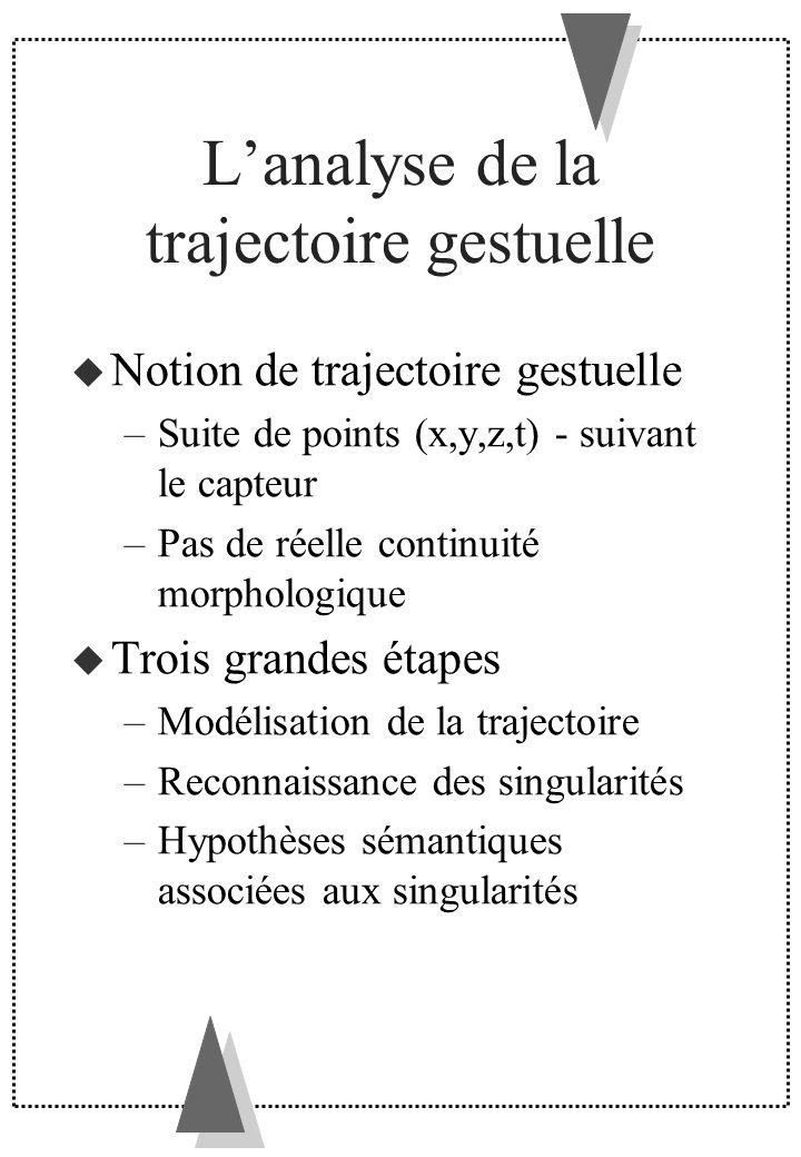 Lanalyse de la trajectoire gestuelle Notion de trajectoire gestuelle –Suite de points (x,y,z,t) - suivant le capteur –Pas de réelle continuité morphol