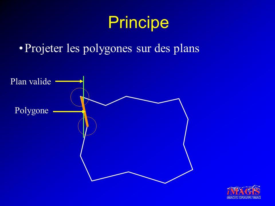 iMAGIS-GRAVIR / IMAG Principe Projeter les polygones sur des plans Polygone Plan valide