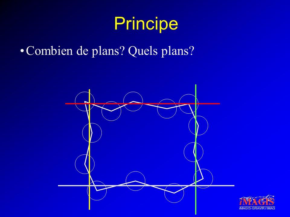 iMAGIS-GRAVIR / IMAG Principe Combien de plans? Quels plans?