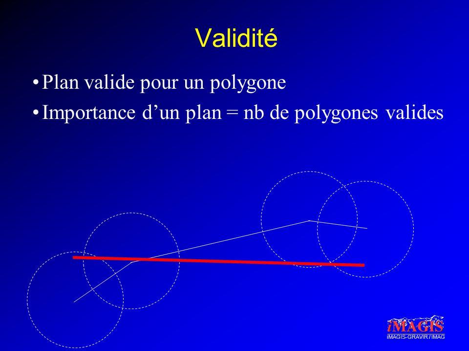 iMAGIS-GRAVIR / IMAG Validité Plan valide pour un polygone Importance dun plan = nb de polygones valides