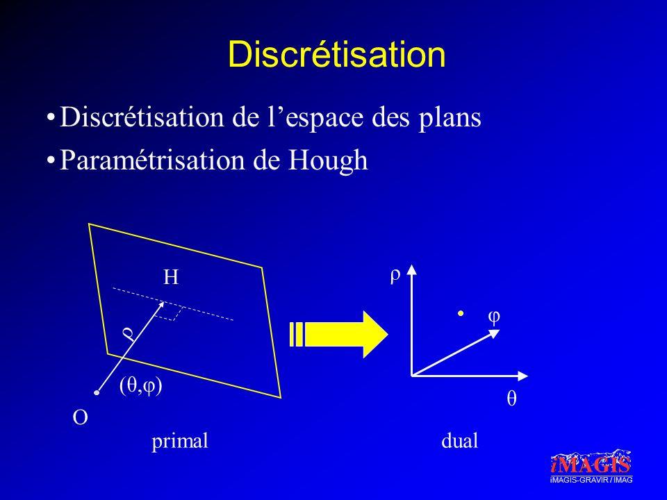 iMAGIS-GRAVIR / IMAG Discrétisation Discrétisation de lespace des plans Paramétrisation de Hough ρ φ θ (θ,φ)(θ,φ) O ρ primaldual H