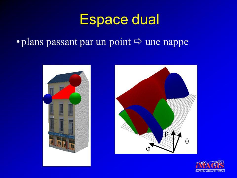 iMAGIS-GRAVIR / IMAG Espace dual plans passant par un point une nappe φ θ ρ