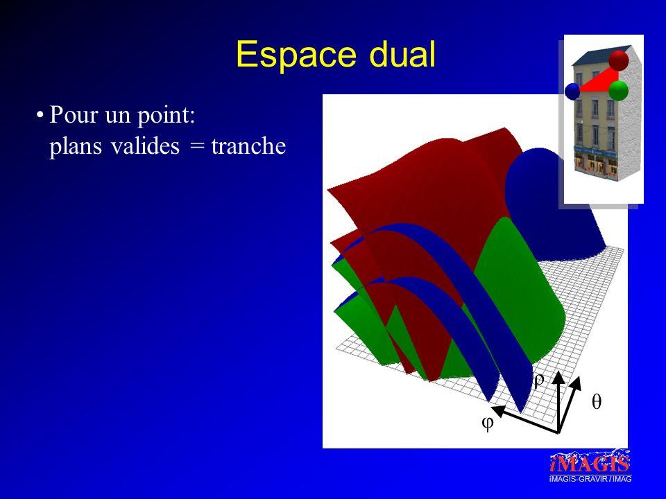 iMAGIS-GRAVIR / IMAG Espace dual Pour un point: plans valides = tranche φ θ ρ