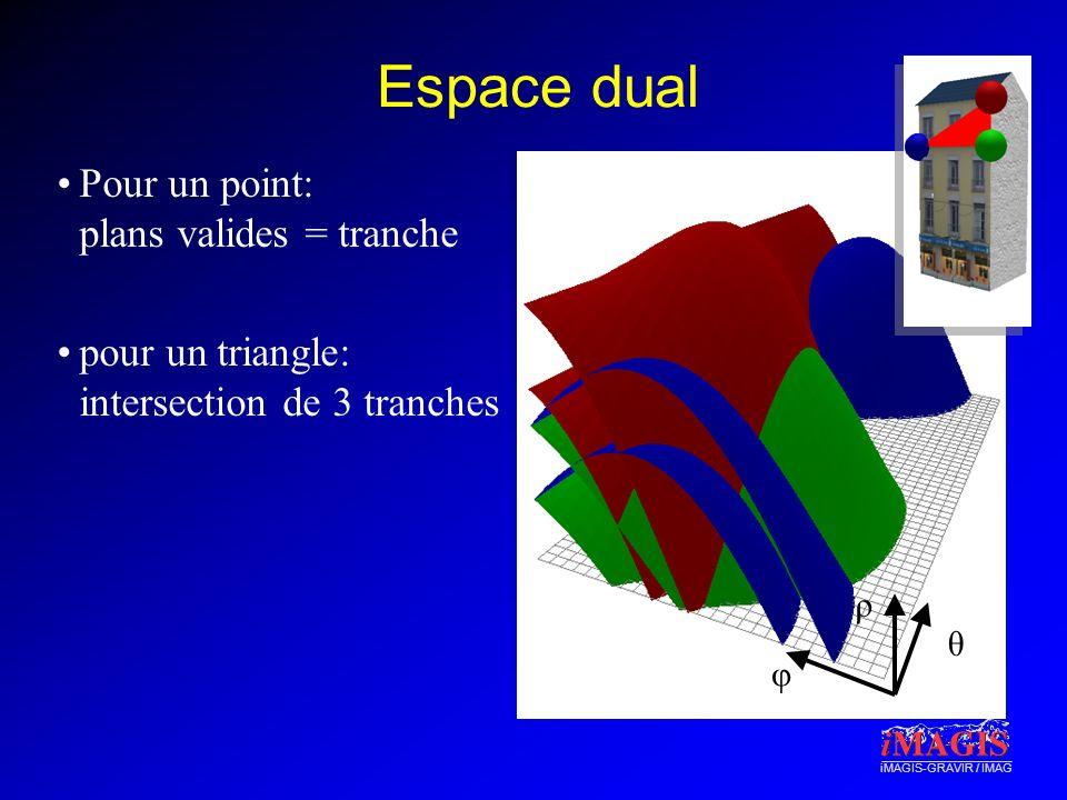 iMAGIS-GRAVIR / IMAG Espace dual Pour un point: plans valides = tranche pour un triangle: intersection de 3 tranches φ θ ρ