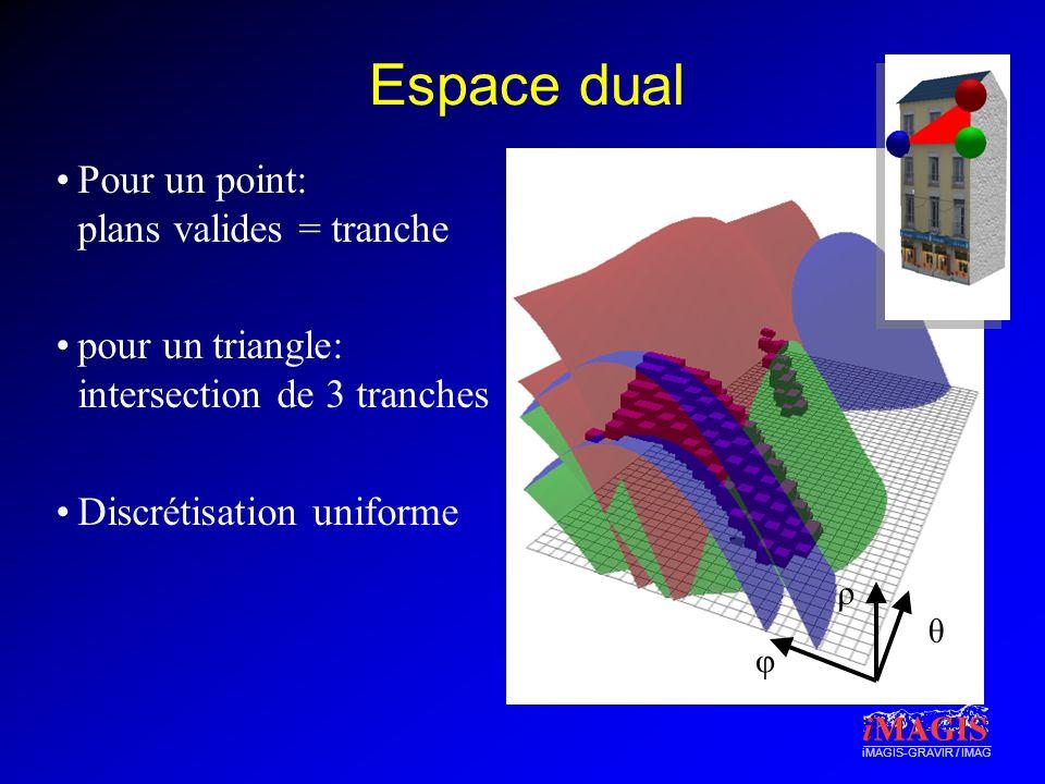 iMAGIS-GRAVIR / IMAG Espace dual Pour un point: plans valides = tranche pour un triangle: intersection de 3 tranches Discrétisation uniforme φ θ ρ