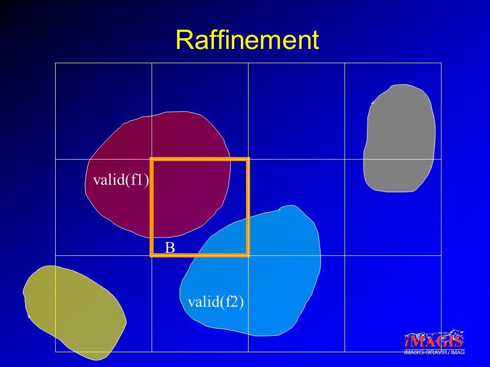 iMAGIS-GRAVIR / IMAG Raffinement valid(f1) valid(f2) B