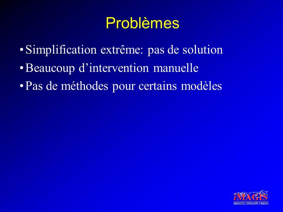 iMAGIS-GRAVIR / IMAG Problèmes Simplification extrême: pas de solution Beaucoup dintervention manuelle Pas de méthodes pour certains modèles