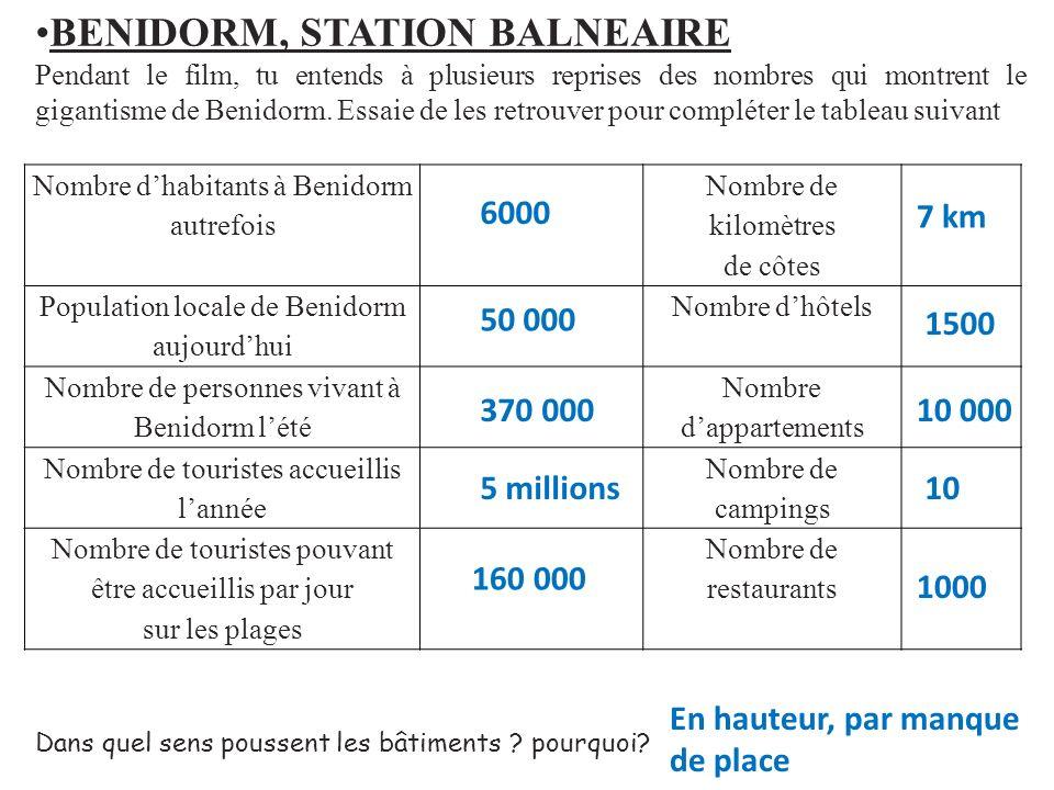 Nombre dhabitants à Benidorm autrefois Nombre de kilomètres de côtes Population locale de Benidorm aujourdhui Nombre dhôtels Nombre de personnes vivan