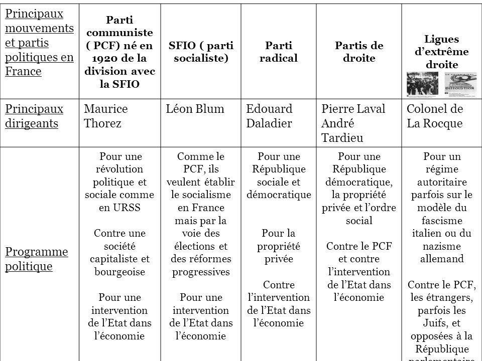 Principaux mouvements et partis politiques en France Parti communiste ( PCF) né en 1920 de la division avec la SFIO SFIO ( parti socialiste) Parti rad