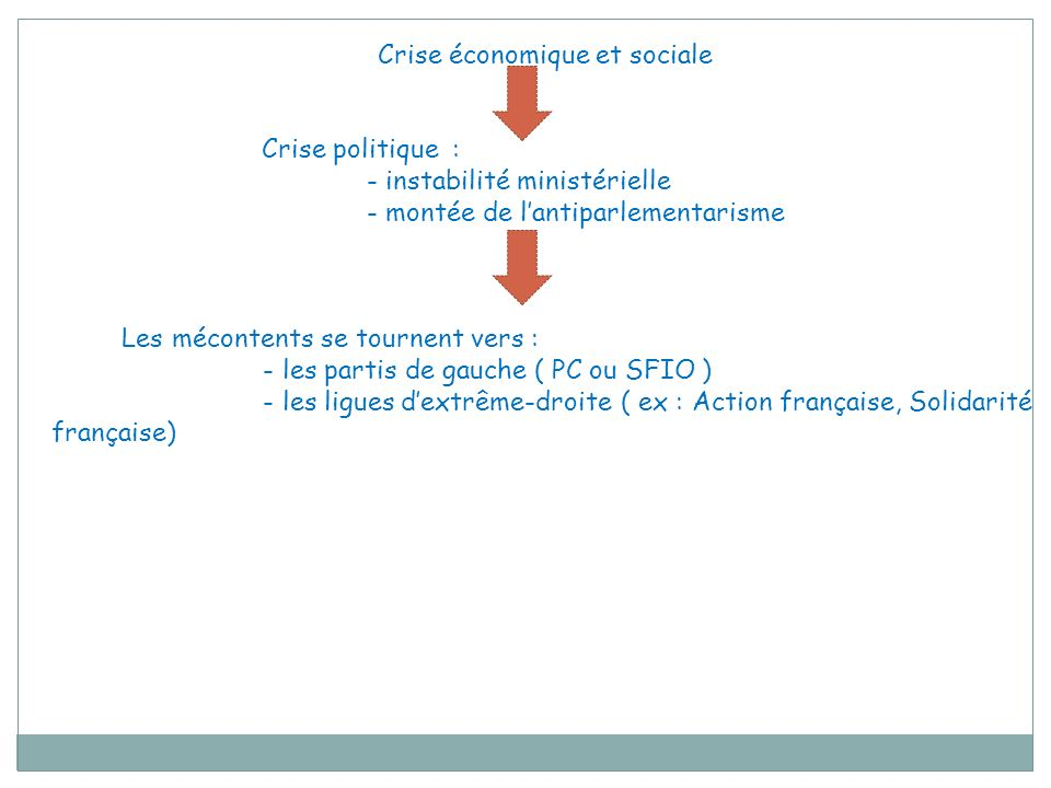 Crise économique et sociale Crise politique : - instabilité ministérielle - montée de lantiparlementarisme Les mécontents se tournent vers : - les par
