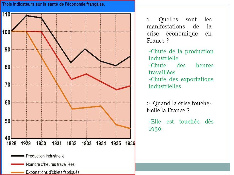 1. Quelles sont les manifestations de la crise économique en France ? 2. Quand la crise touche- t-elle la France ? -Chute de la production industriell