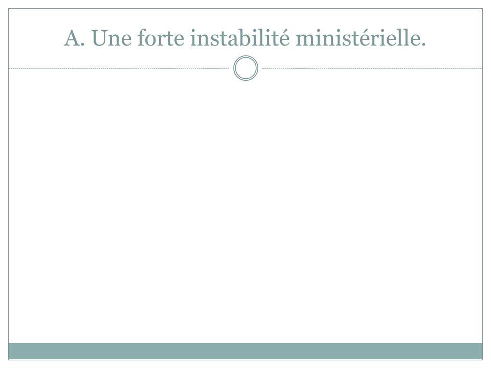 A. Une forte instabilité ministérielle.