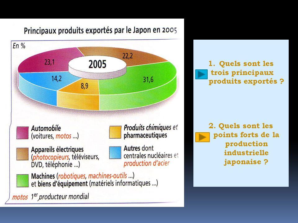 1.Quels sont les trois principaux produits exportés ? 2. Quels sont les points forts de la production industrielle japonaise ?