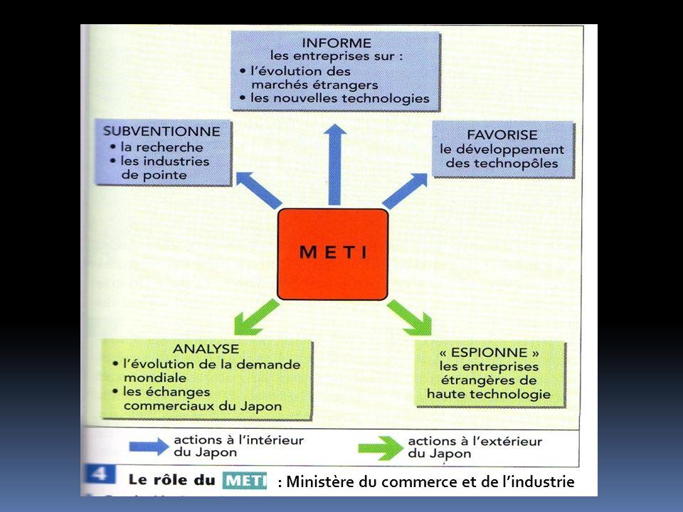 : Ministère du commerce et de lindustrie