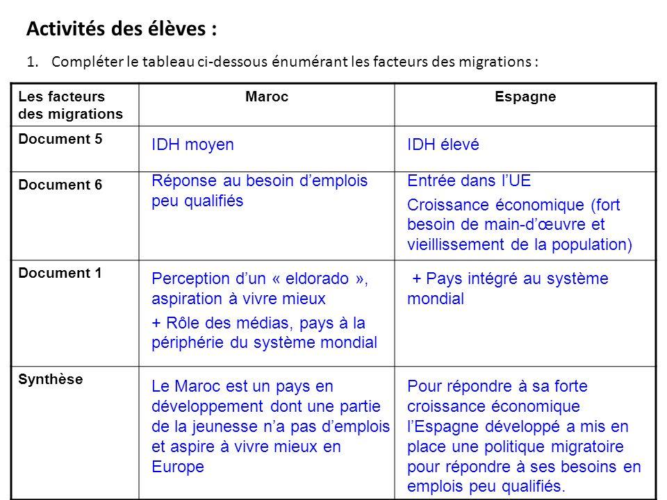 Activités des élèves : 1.Compléter le tableau ci-dessous énumérant les facteurs des migrations : Les facteurs des migrations MarocEspagne Document 5 D