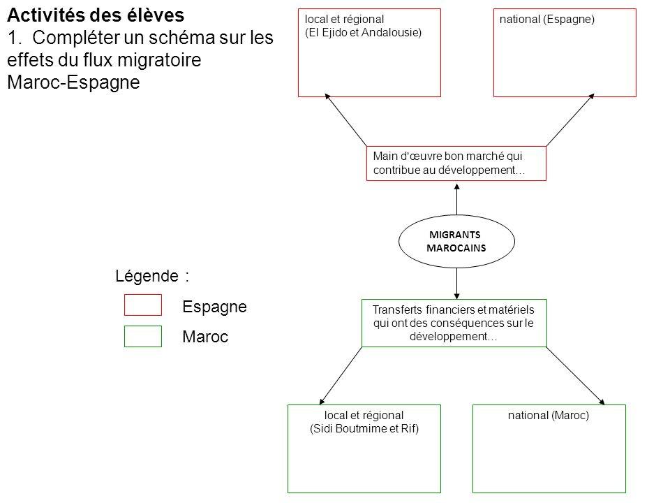Activités des élèves 1.Compléter un schéma sur les effets du flux migratoire Maroc-Espagne local et régional (El Ejido et Andalousie) national (Espagn