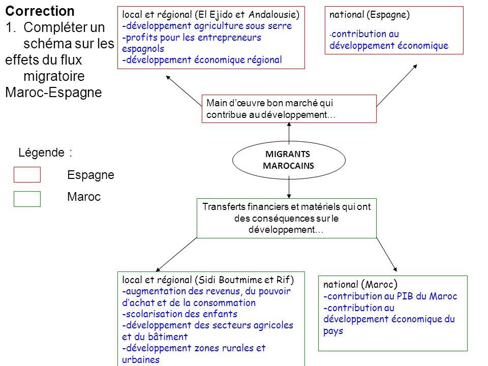 Correction 1.Compléter un schéma sur les effets du flux migratoire Maroc-Espagne local et régional (El Ejido et Andalousie) -développement agriculture