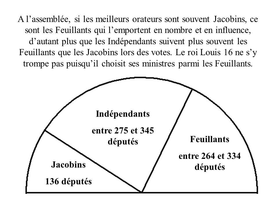 Jacobins 136 députés Indépendants entre 275 et 345 députés Feuillants entre 264 et 334 députés A lassemblée, si les meilleurs orateurs sont souvent Ja