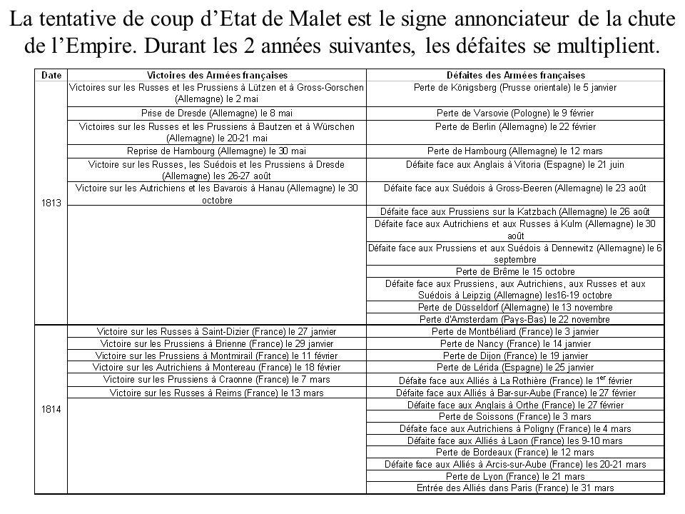 La tentative de coup dEtat de Malet est le signe annonciateur de la chute de lEmpire. Durant les 2 années suivantes, les défaites se multiplient.