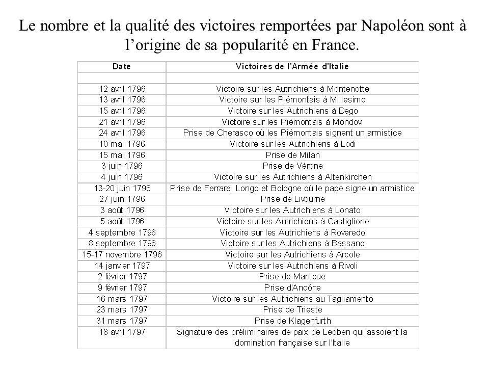 Le nombre et la qualité des victoires remportées par Napoléon sont à lorigine de sa popularité en France.