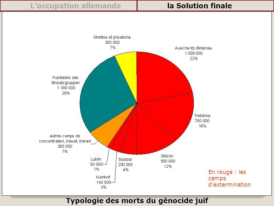 Typologie des morts du génocide juif En rouge : les camps dextermination Loccupation allemandela Solution finale