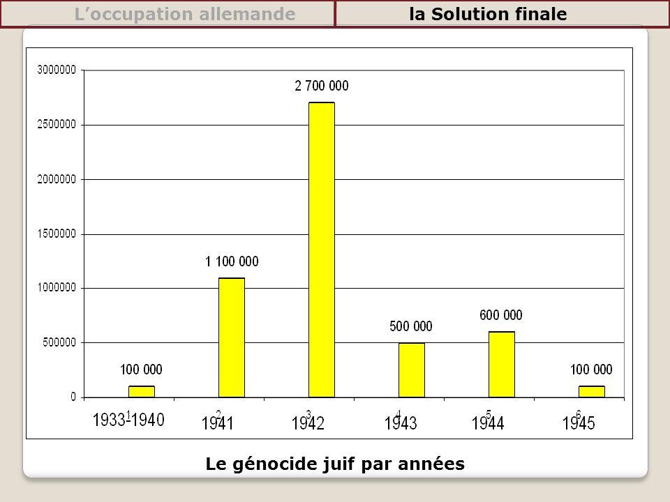 Le génocide juif par années Loccupation allemandela Solution finale