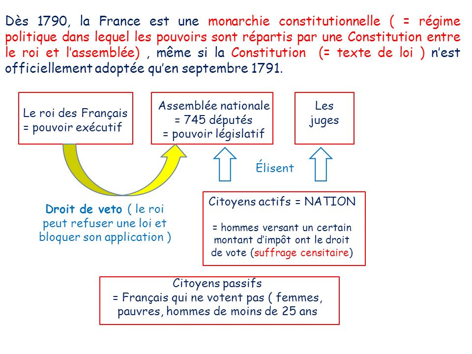 Citoyens actifs = NATION = hommes versant un certain montant dimpôt ont le droit de vote (suffrage censitaire) Assemblée nationale = 745 députés = pou