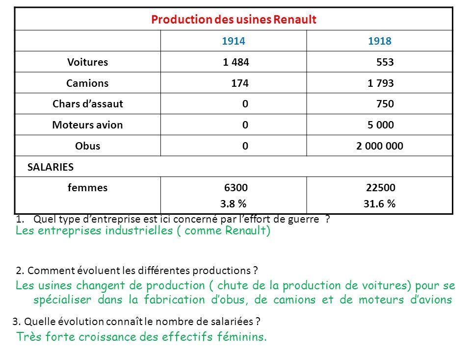Production des usines Renault 19141918 Voitures 1 484 553 Camions 174 1 793 Chars dassaut 0 750 Moteurs avion 0 5 000 Obus 02 000 000 SALARIES femmes