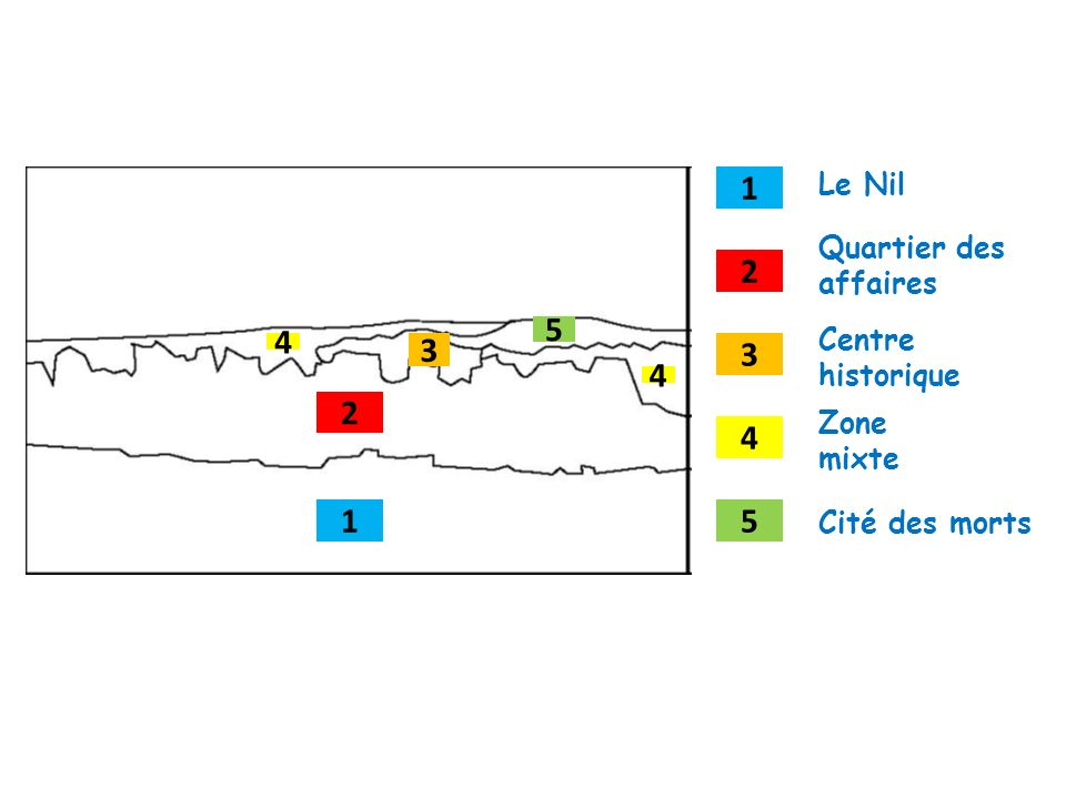 1 2 3 4 51 2 3 4 4 5 Le Nil Quartier des affaires Centre historique Zone mixte Cité des morts