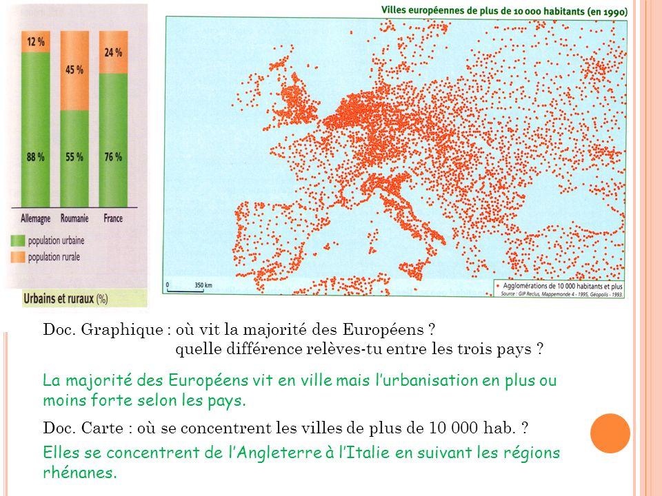 Doc. Graphique : où vit la majorité des Européens ? quelle différence relèves-tu entre les trois pays ? Doc. Carte : où se concentrent les villes de p