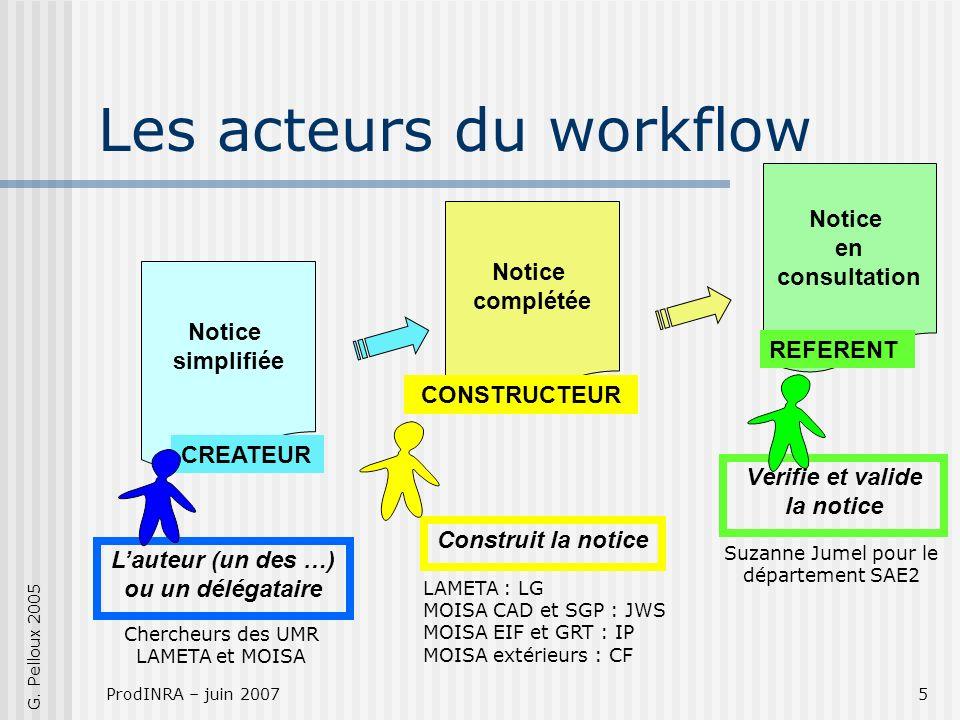 ProdINRA – juin 20075 Les acteurs du workflow Notice en consultation Notice simplifiée Lauteur (un des …) ou un délégataire Notice complétée Construit la notice Vérifie et valide la notice CREATEUR G.