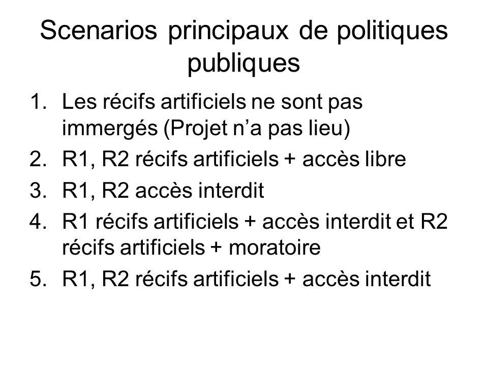 Scenarios principaux de politiques publiques 1.Les récifs artificiels ne sont pas immergés (Projet na pas lieu) 2.R1, R2 récifs artificiels + accès li