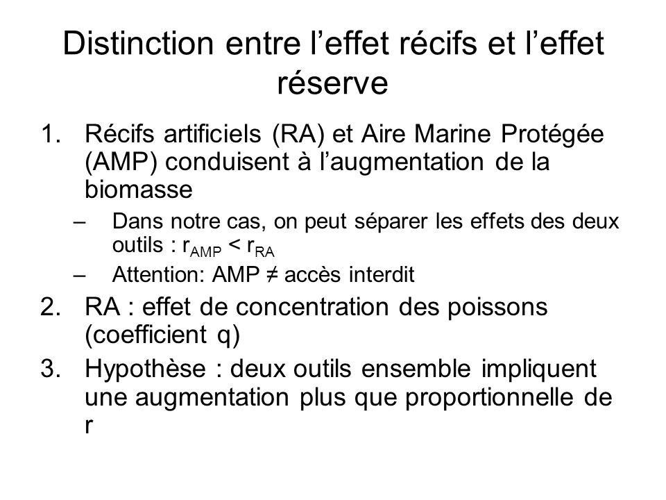 Distinction entre leffet récifs et leffet réserve 1.Récifs artificiels (RA) et Aire Marine Protégée (AMP) conduisent à laugmentation de la biomasse –D