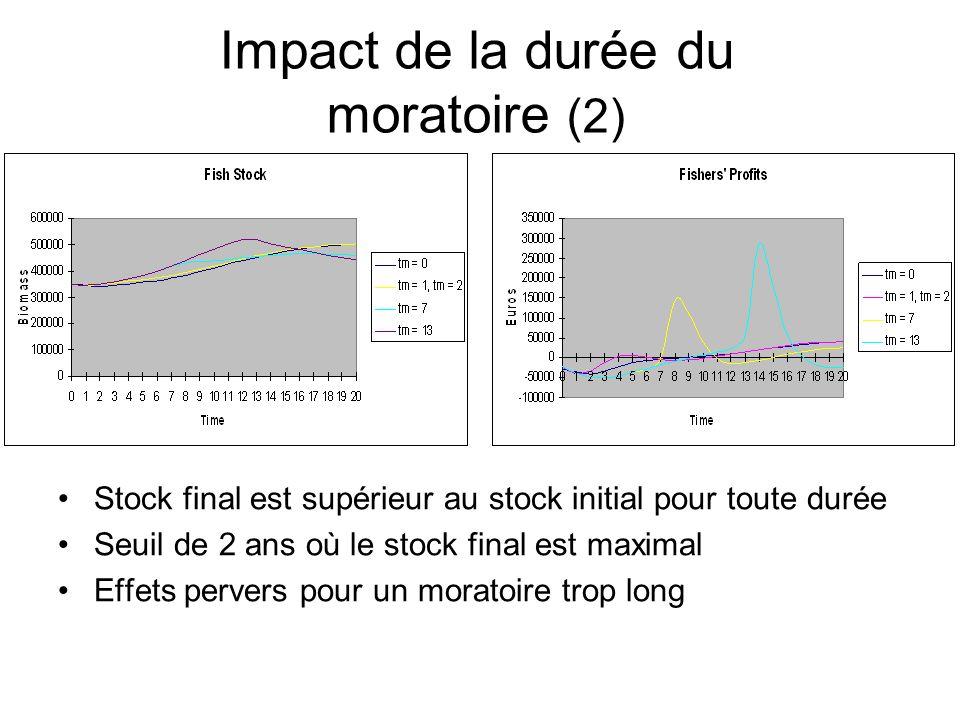 Impact de la durée du moratoire (2) Stock final est supérieur au stock initial pour toute durée Seuil de 2 ans où le stock final est maximal Effets pe