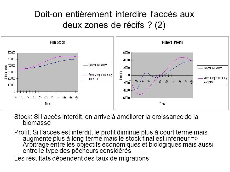 Doit-on entièrement interdire laccès aux deux zones de récifs ? (2) Stock: Si laccès interdit, on arrive à améliorer la croissance de la biomasse Prof