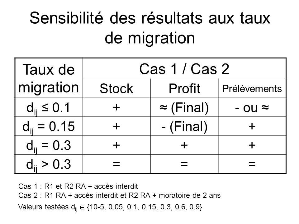 Sensibilité des résultats aux taux de migration Taux de migration Cas 1 / Cas 2 StockProfit Prélèvements d ij 0.1+ (Final)- ou d ij = 0.15+- (Final)+