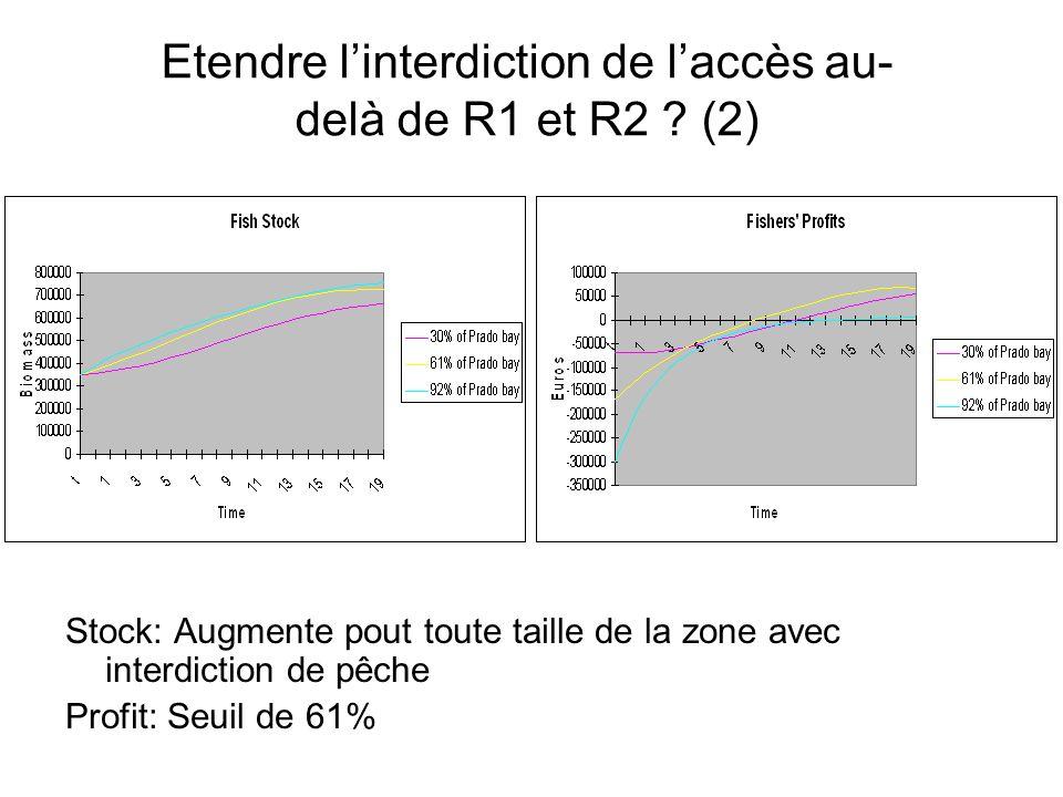 Etendre linterdiction de laccès au- delà de R1 et R2 ? (2) Stock: Augmente pout toute taille de la zone avec interdiction de pêche Profit: Seuil de 61