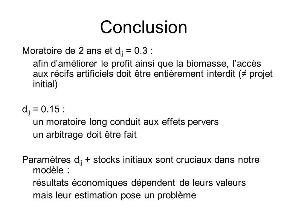 Conclusion Moratoire de 2 ans et d ij = 0.3 : afin daméliorer le profit ainsi que la biomasse, laccès aux récifs artificiels doit être entièrement int