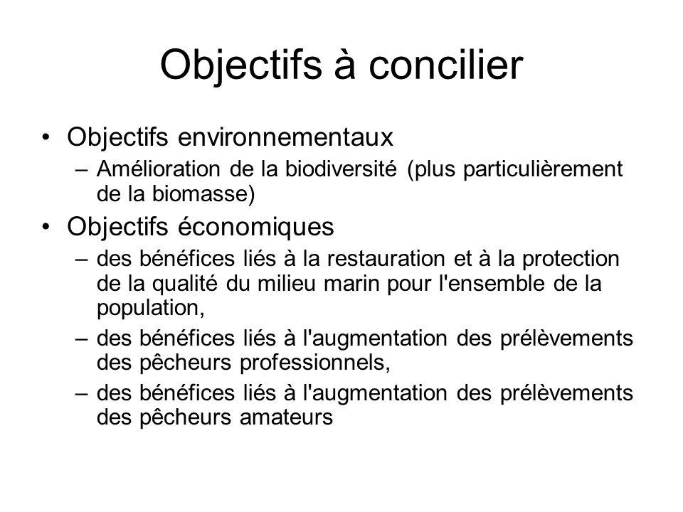 Objectifs à concilier Objectifs environnementaux –Amélioration de la biodiversité (plus particulièrement de la biomasse) Objectifs économiques –des bé