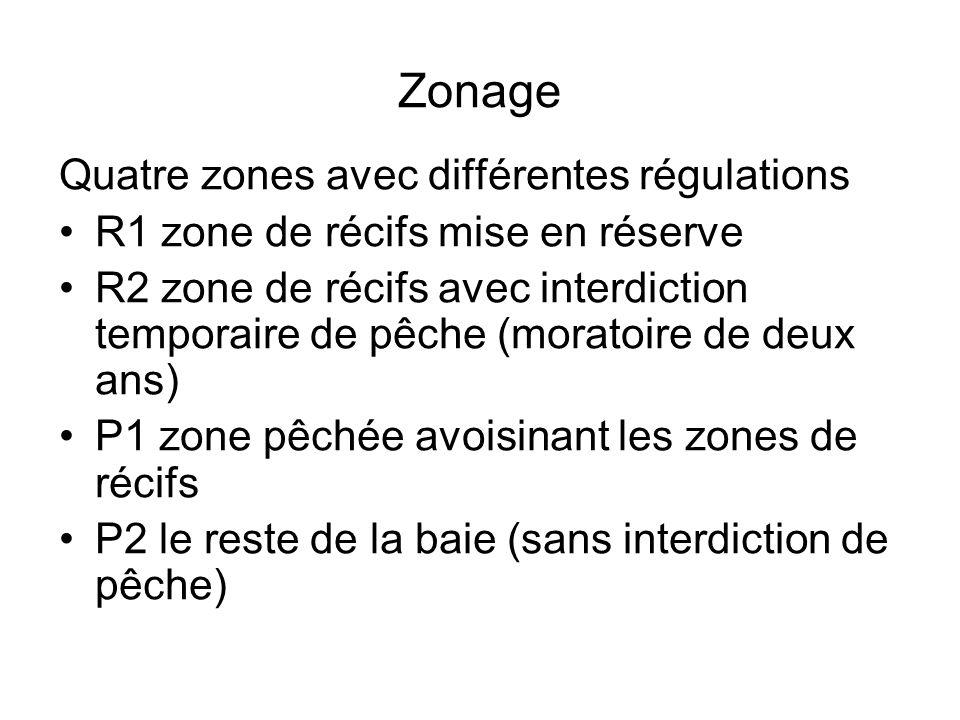 Zonage Quatre zones avec différentes régulations R1 zone de récifs mise en réserve R2 zone de récifs avec interdiction temporaire de pêche (moratoire