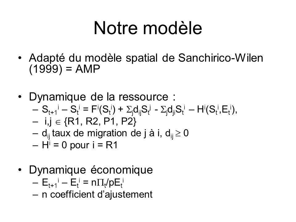 Hypothèses Hypothèses standards (Clark, 1990) F i (S t i ) = r i S t i log(L i /S t i ) H t i (S t i,E t i ) = q i S t i E t i t i (S t i,E t i ) = pH t i – cE t i p et c sont constants q i coefficient de capturabilité en i r i taux intrinsèque de croissance en i L i capacité de charge (niveau de la saturation du milieu marin) en i c coût dune unité deffort