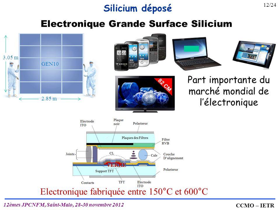 IETR UMR 6164 T. MOHAMMED-BRAHIM CCMO – IETR 12èmes JPCNFM, Saint-Malo, 28-30 novembre 2012 Electronique Grande Surface Silicium Silicium déposé 2.85