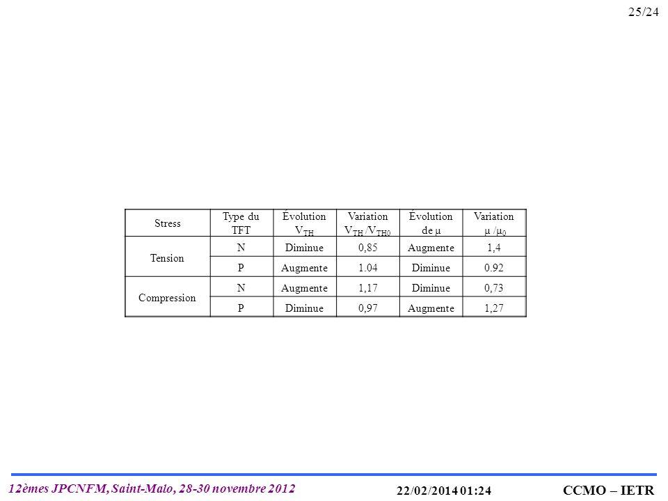 IETR UMR 6164 T. MOHAMMED-BRAHIM CCMO – IETR 12èmes JPCNFM, Saint-Malo, 28-30 novembre 2012 22/02/2014 01:25 25/24 Stress Type du TFT Évolution V TH V