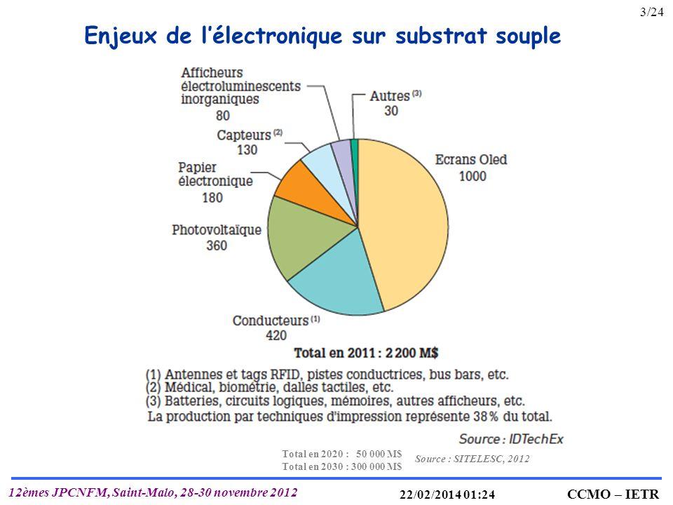 IETR UMR 6164 T. MOHAMMED-BRAHIM CCMO – IETR 12èmes JPCNFM, Saint-Malo, 28-30 novembre 2012 22/02/2014 01:25 Enjeux de lélectronique sur substrat soup
